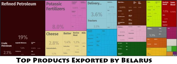 Top Products Exported by Belarus