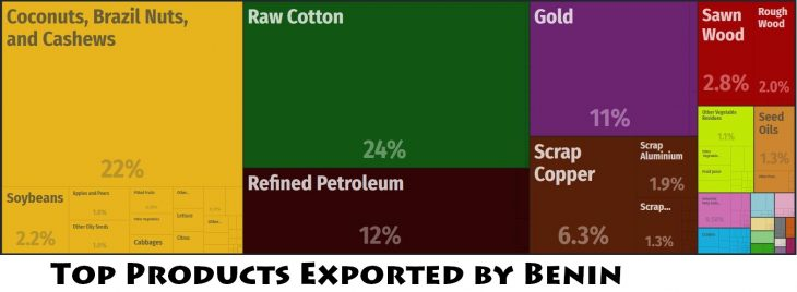Top Products Exported by Benin