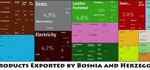 Top Products Exported by Bosnia and Herzegovina