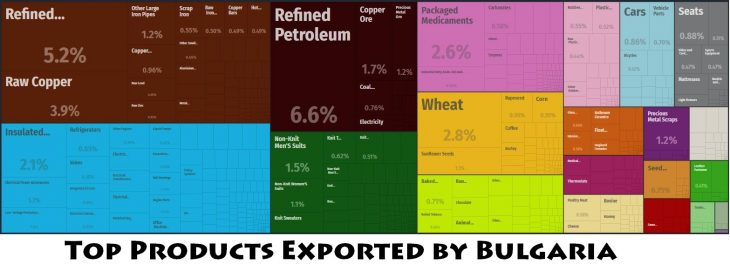 Top Products Exported by Bulgaria