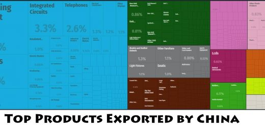Top Products Exported by China
