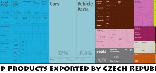 Top Products Exported by Czech Republic