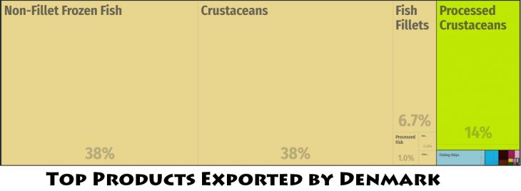 Top Products Exported by Denmark
