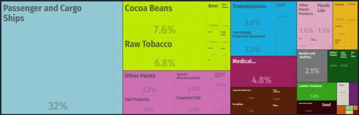 Top Products Exported by Dominica