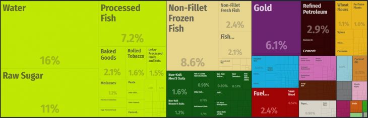 Top Products Exported by Fiji