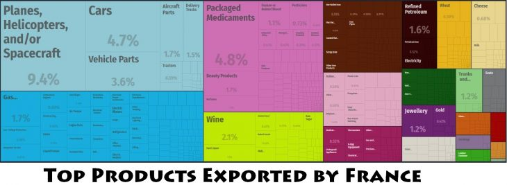 Top Products Exported by France