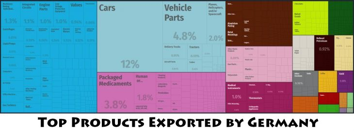 Top Products Exported by Germany