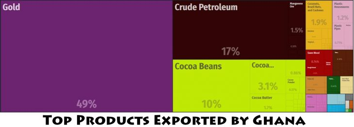 Top Products Exported by Ghana