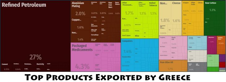 Top Products Exported by Greece