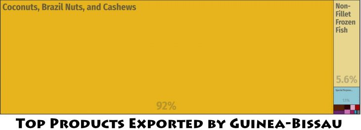 Top Products Exported by Guinea-Bissau