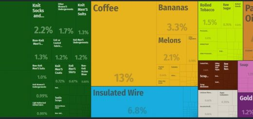 Top Products Exported by Honduras