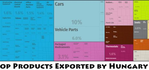 Top Products Exported by Hungary