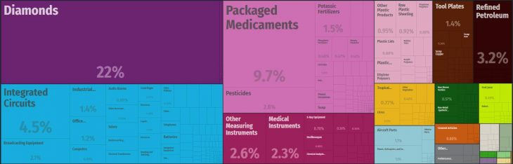 Top Products Exported by Israel