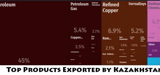 Top Products Exported by Kazakhstan