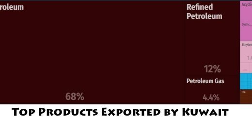 Top Products Exported by Kuwait