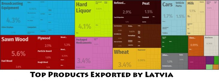 Top Products Exported by Latvia