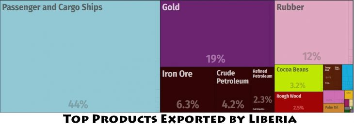 Top Products Exported by Liberia