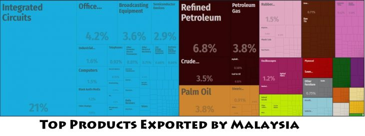 Top Products Exported by Malaysia