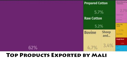 Top Products Exported by Mali