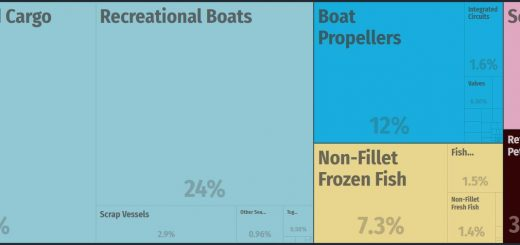 Top Products Exported by Marshall Islands