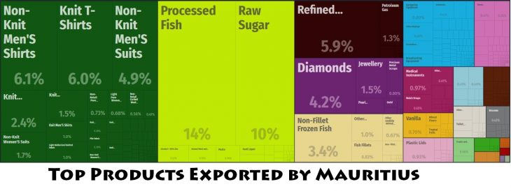 Top Products Exported by Mauritius