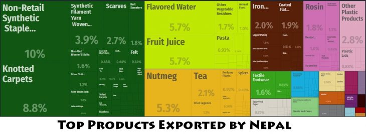 Top Products Exported by Nepal