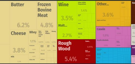 Top Products Exported by New Zealand