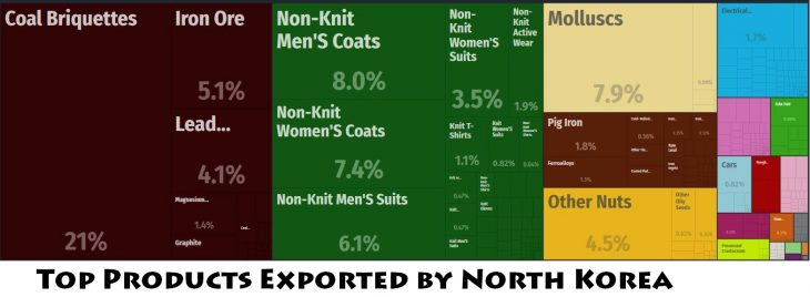 Top Products Exported by North Korea