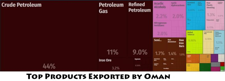 Top Products Exported by Oman
