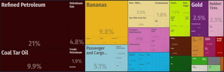 Top Products Exported by Panama