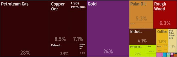 Top Products Exported by Papua New Guinea