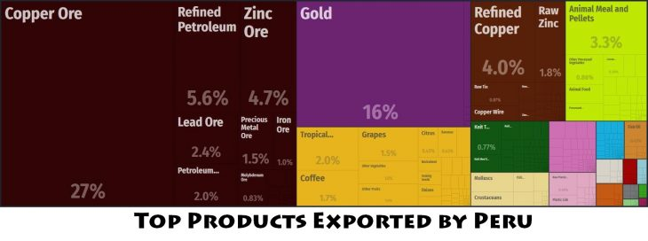 Top Products Exported by Peru