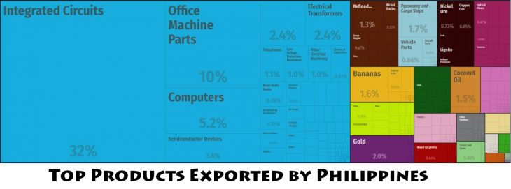 Top Products Exported by Philippines