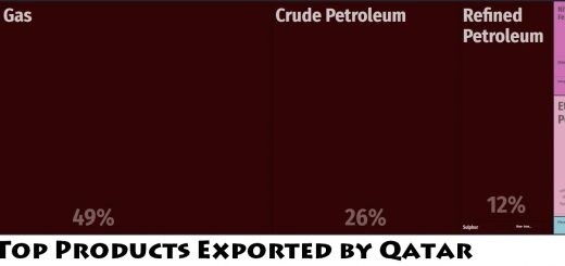 Top Products Exported by Qatar