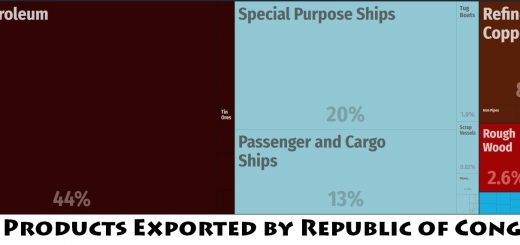 Top Products Exported by Republic of Congo