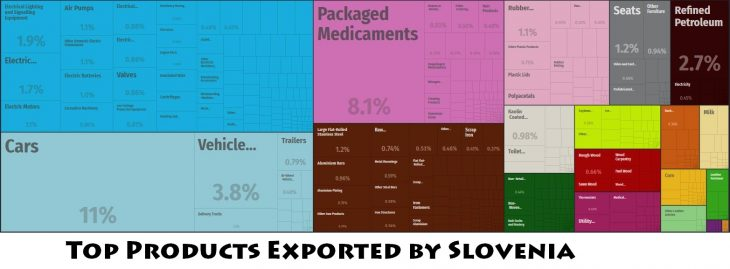Top Products Exported by Slovenia