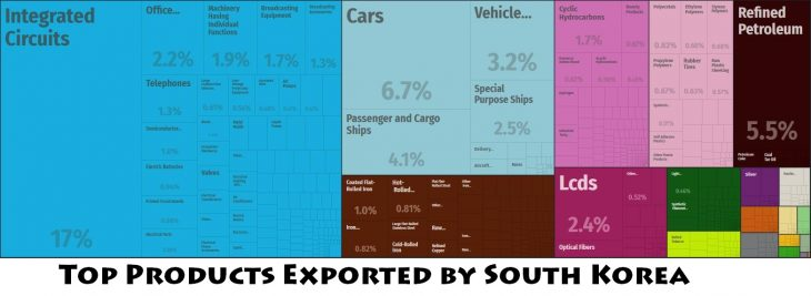 Top Products Exported by South Korea