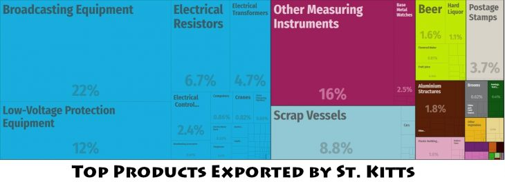Top Products Exported by St. Kitts