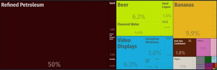 Top Products Exported by St. Lucia