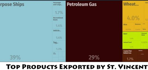 Top Products Exported by St. Vincent