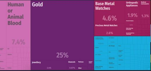 Top Products Exported by Switzerland