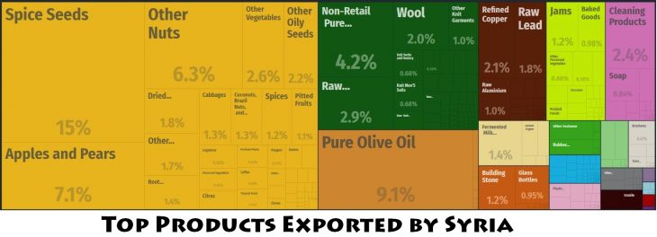 Top Products Exported by Syria