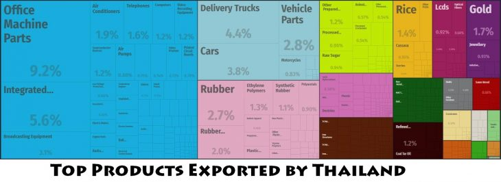 Top Products Exported by Thailand