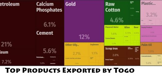 Top Products Exported by Togo