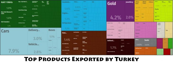 Top Products Exported by Turkey