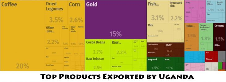 Top Products Exported by Uganda
