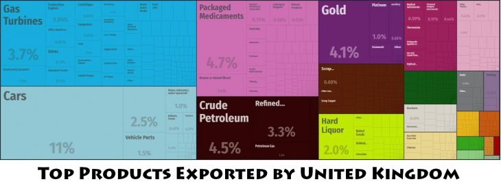 Top Products Exported by United Kingdom