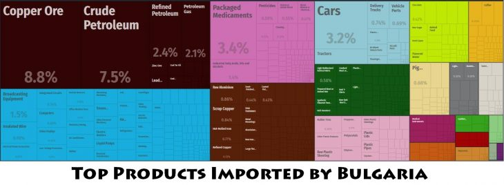 Top Products Imported by Bulgaria