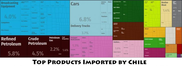 Top Products Imported by Chile