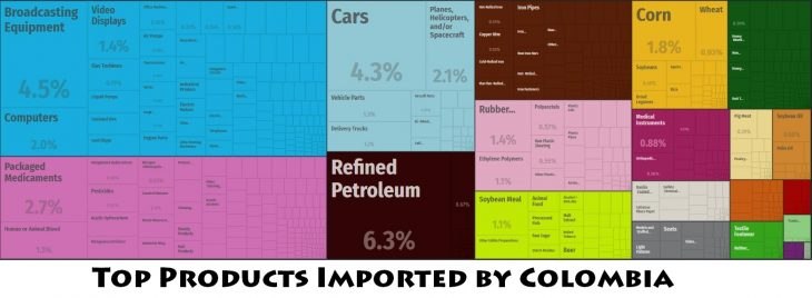 Top Products Imported by Colombia
